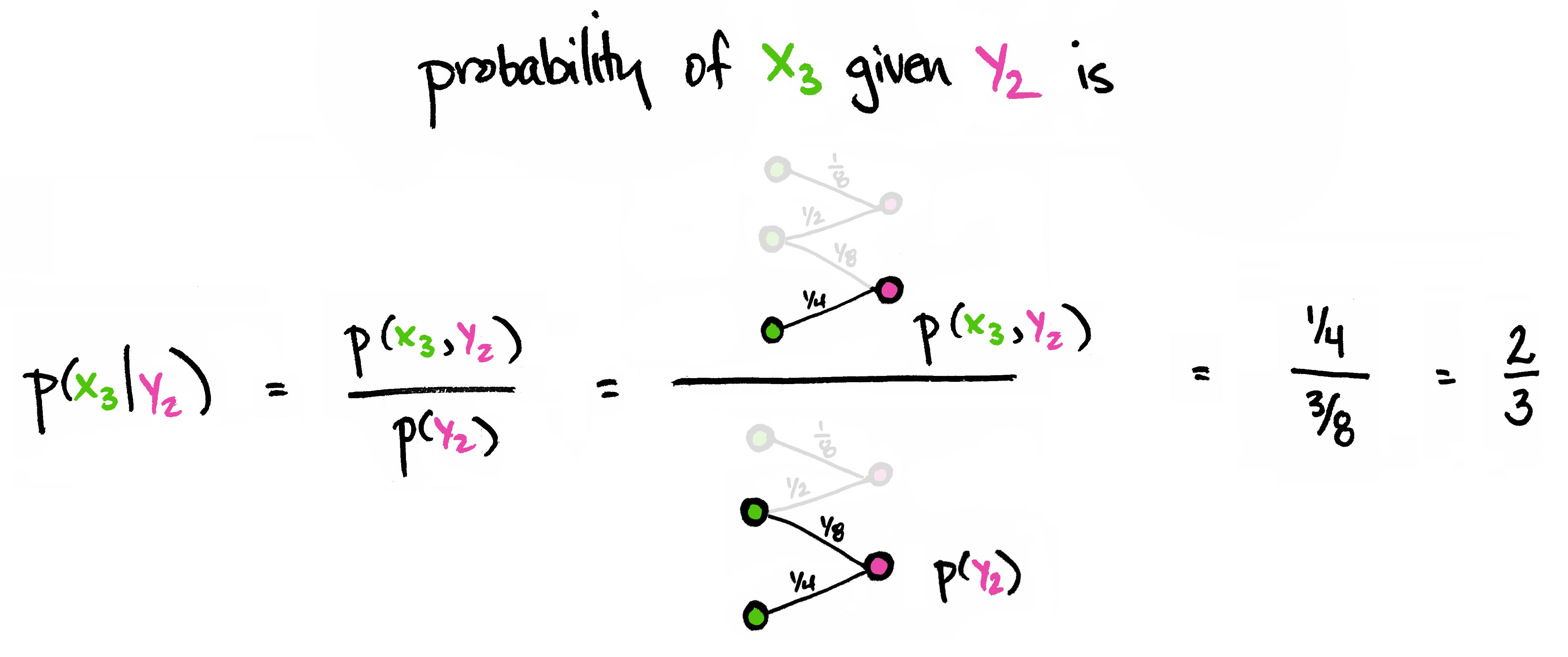 a1e1c1aa2 Viewing Matrices & Probability as Graphs