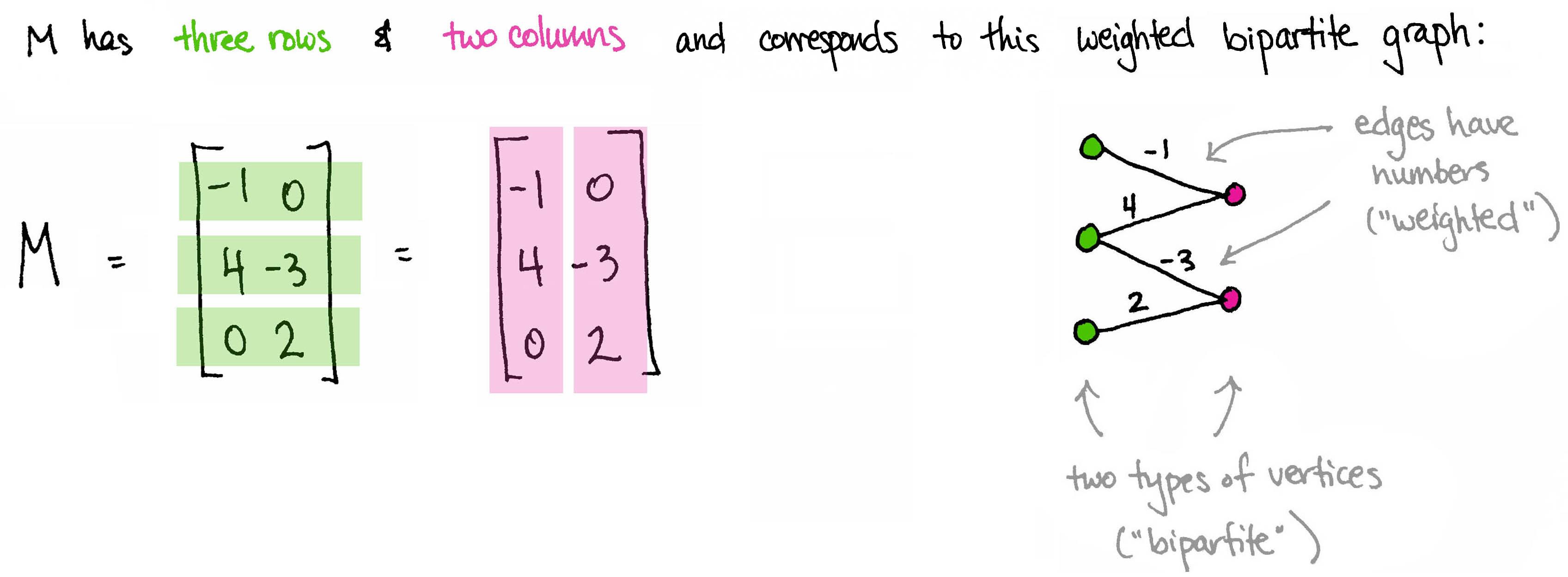3x2_graph