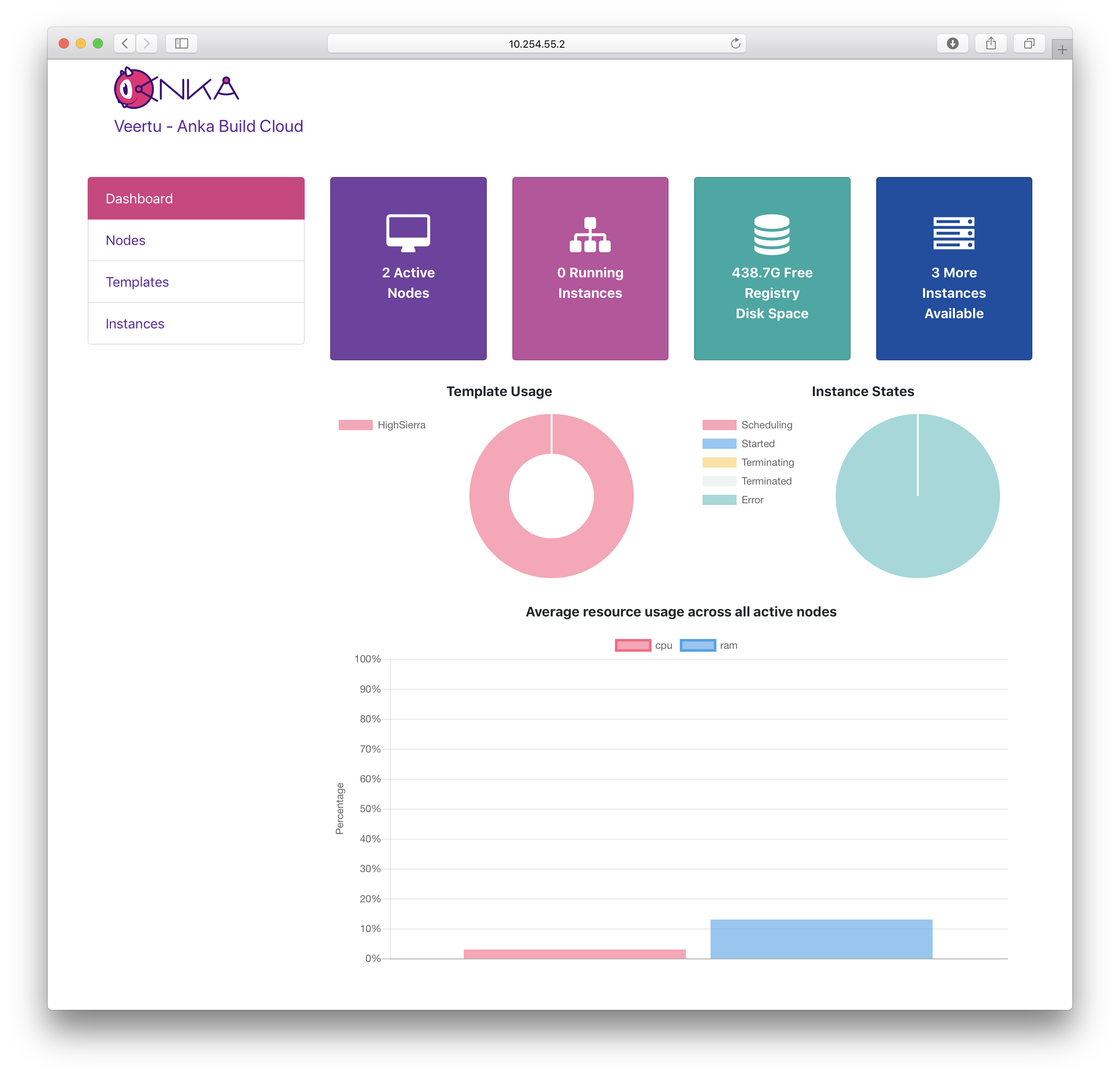 Anka Cloud Dashboard