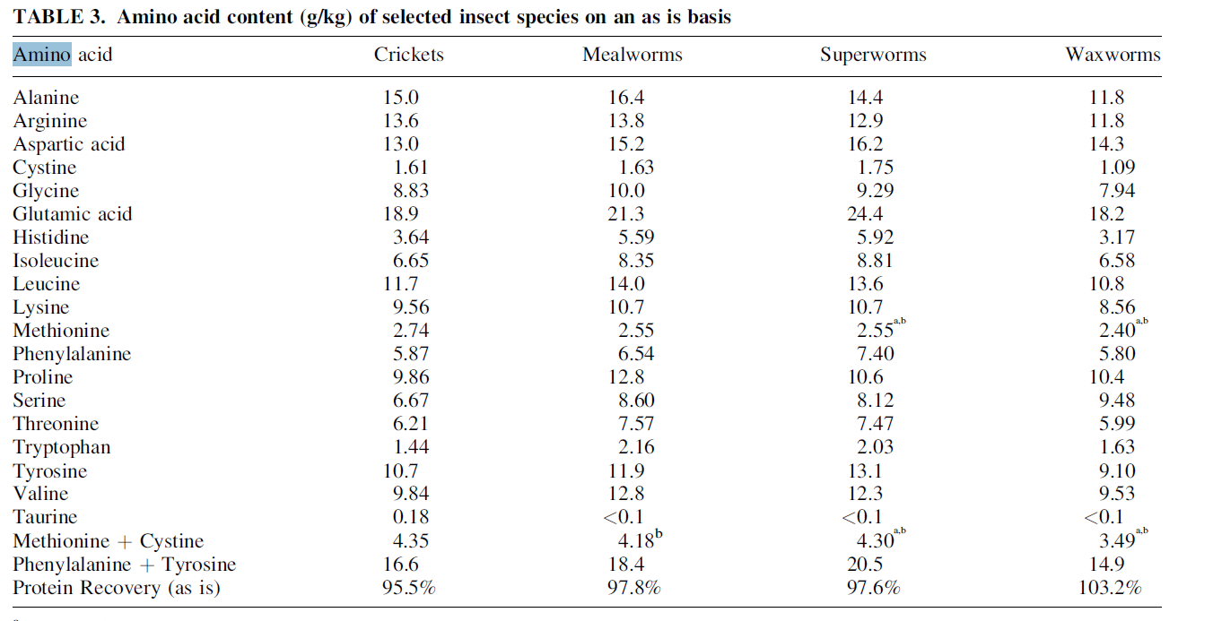 table showing amounts of amino acids in insects