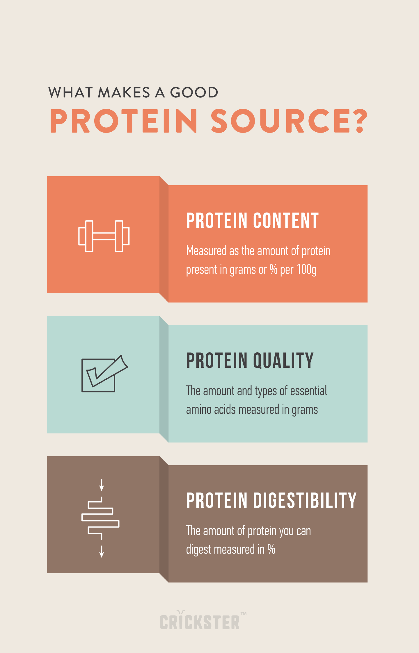 Infographic: a protein source is determined by protein content, quality and digestibility