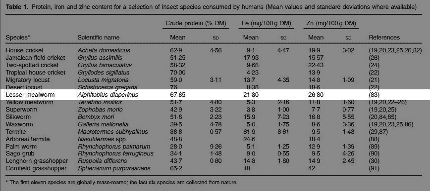 A datasheet showing the amounts of protein, iron and zinc in buffalo worms