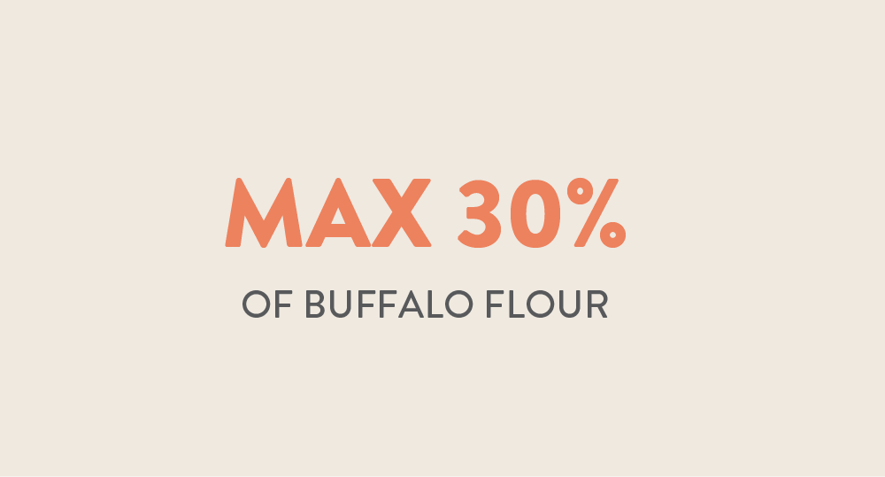 Max. 30% of Buffalo worm flour