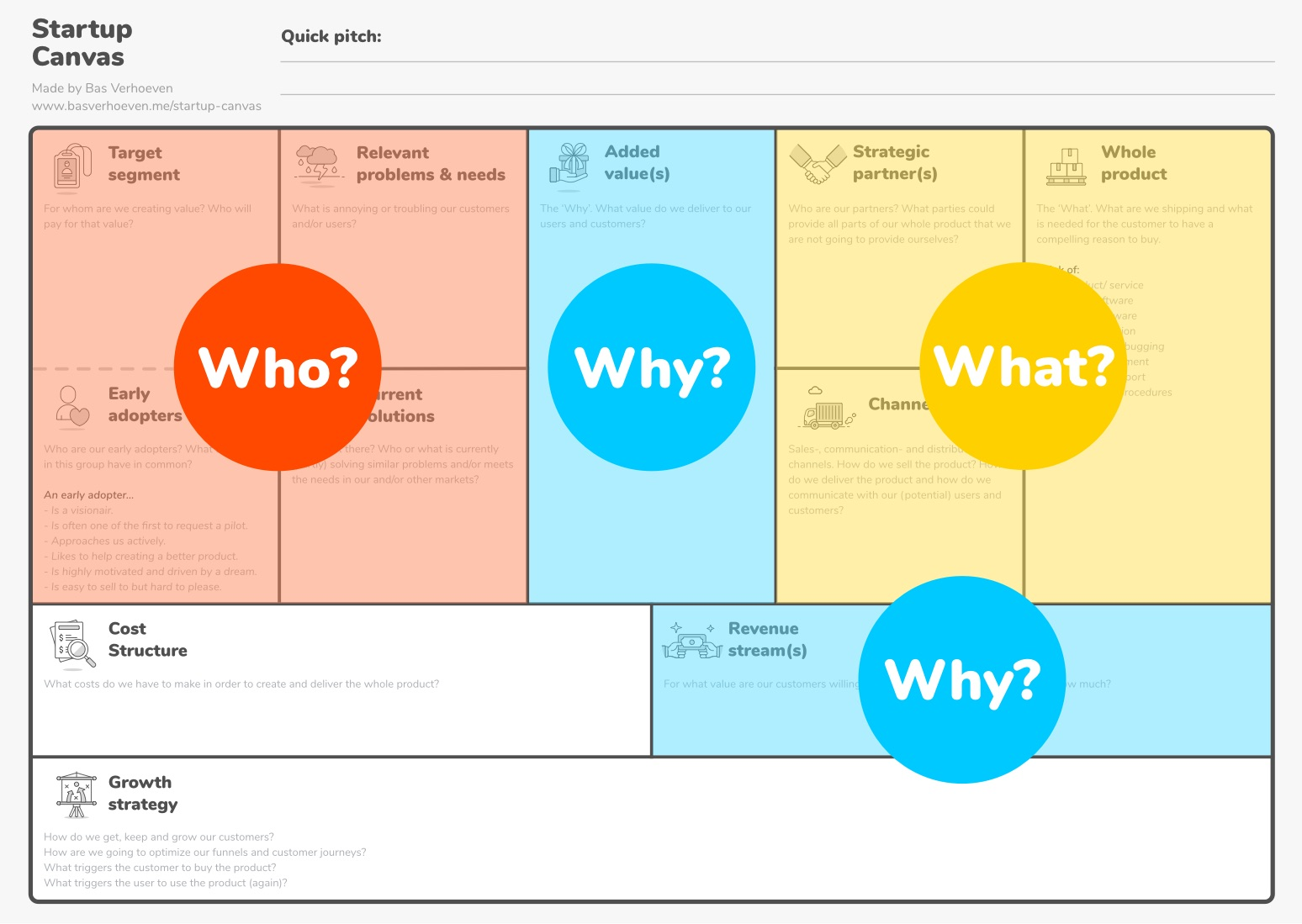 Startup Canvas - 'Who', 'What' and 'Why'.