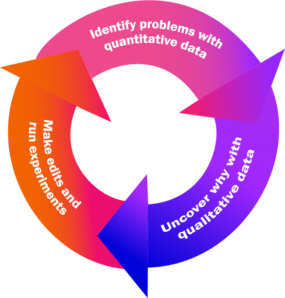 A flywheel shows how to use quantitative data to identify problems, qualitative to find why, and then experiement to test