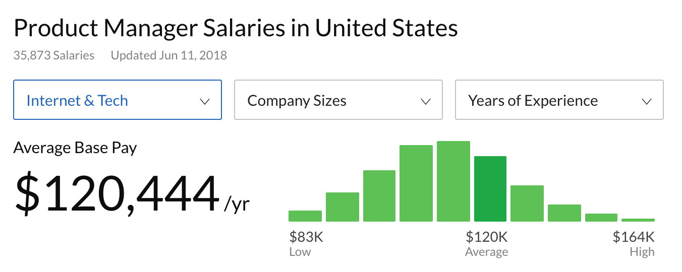 Average product manager salaries in the US, showing the average base pay is about $120,000