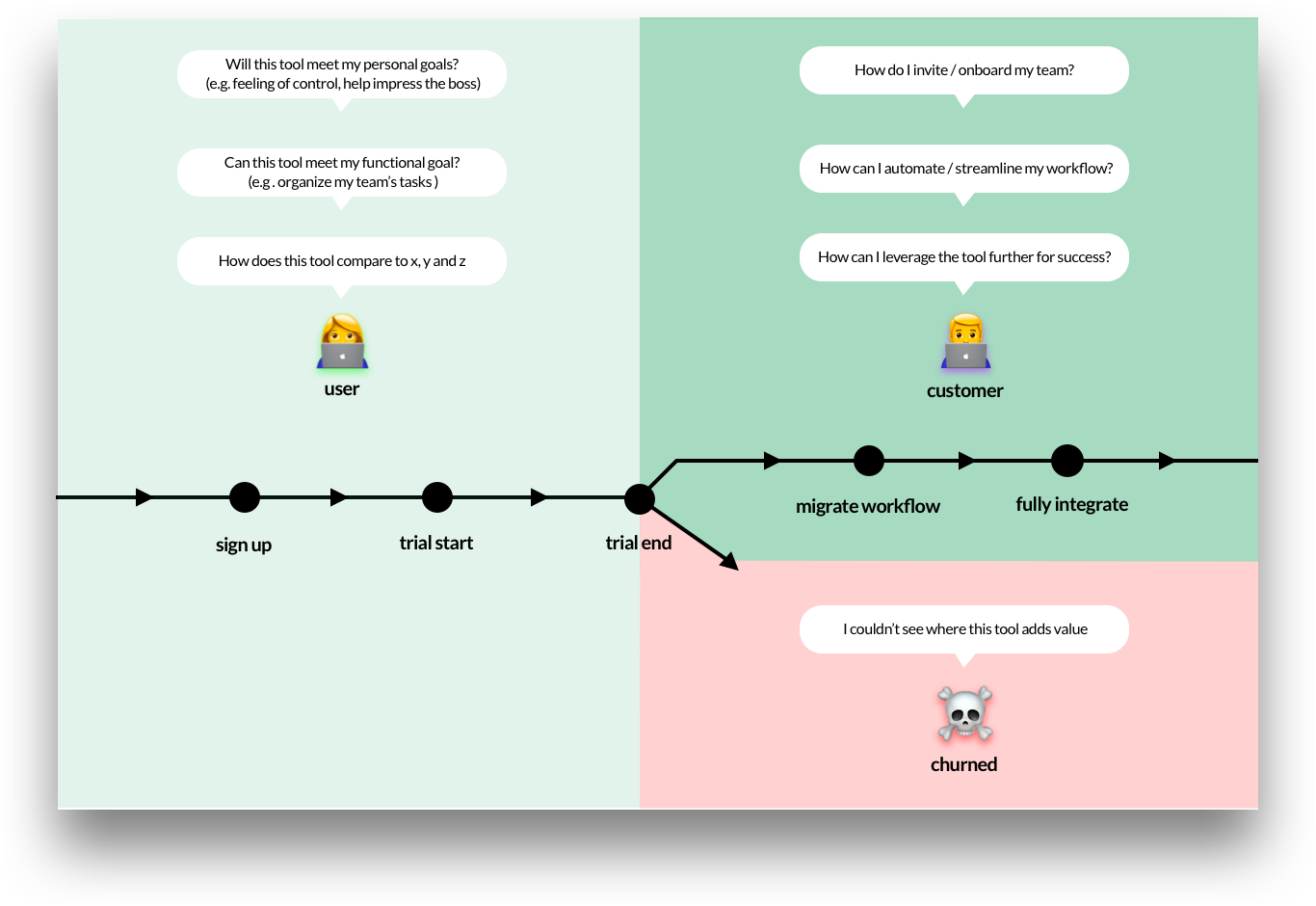 An expanded view of the diagram above showing the customer going through additional steps of integrating the tool into their workflow.