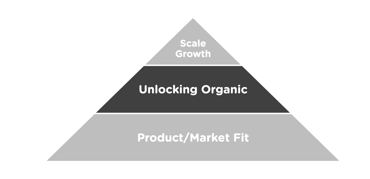 Sean Ellis' Framework for Unlocking Organic Growth