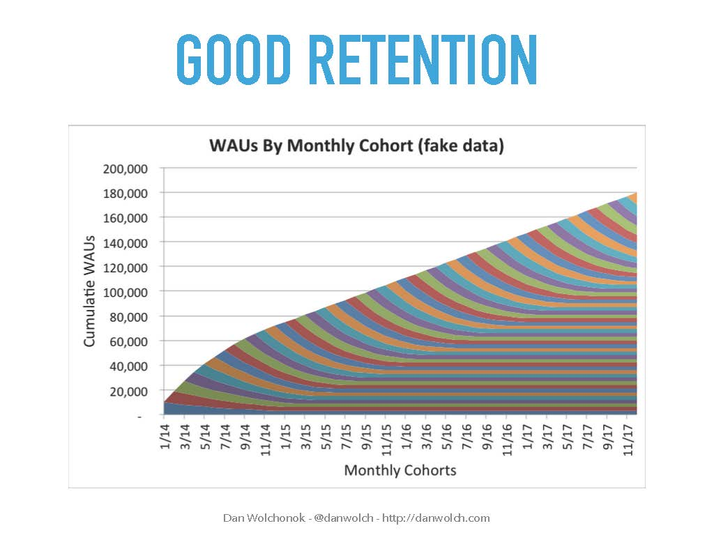 Graph of good retention