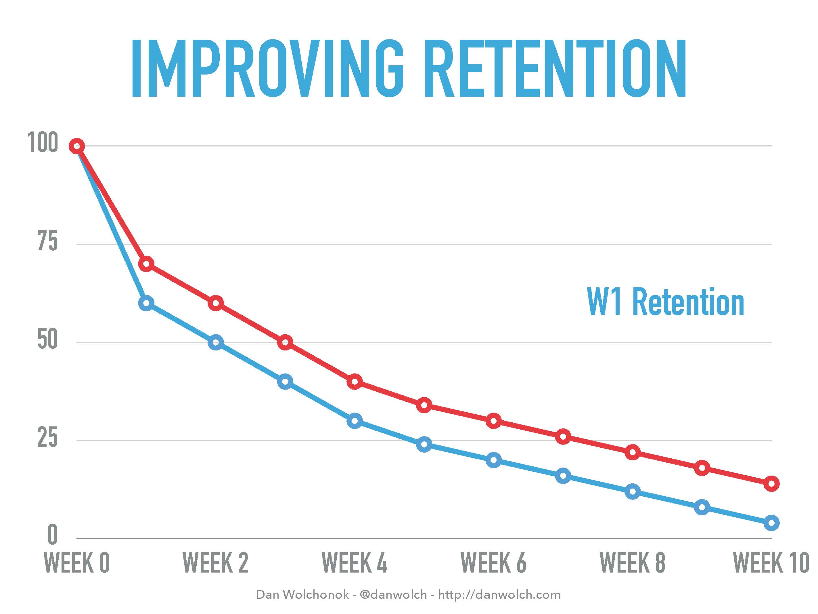 week 1 retention challenge graph