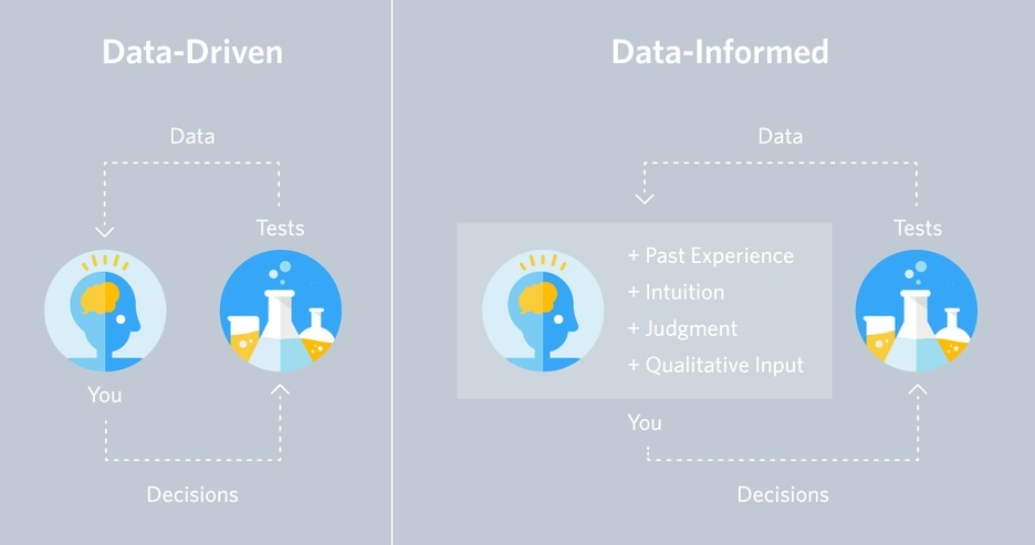 An illustration showing the difference between being data-driven and data-informed. The benefits of being data-informed are that you also include your past experiences, intuition, judgement, and qualitative input