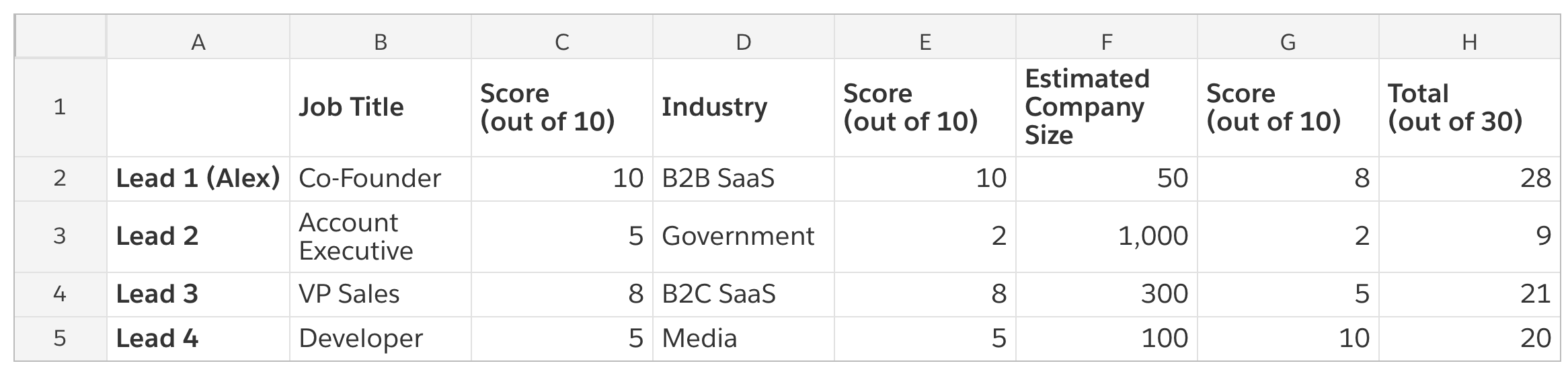 A screenshot of a lead score matrix, with information on job title, industry, and estimated company size.