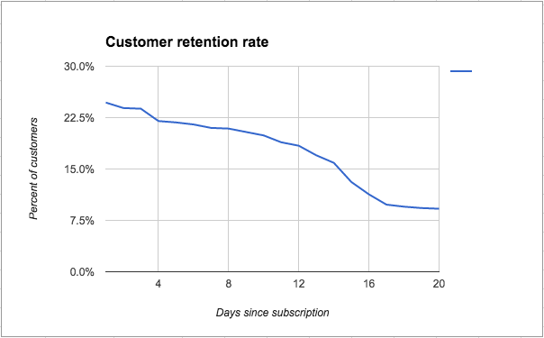A graph that shows customer retention rate dropping steadily over time.