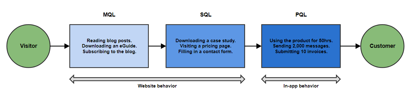 The MQL/SQL framework relies on website behavior to predict when a lead is ready to buy. The PQL framework uses a more direct indicator: in-app behavior.