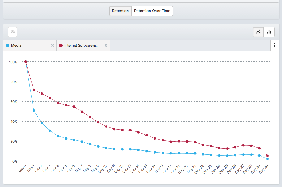 A graph of decreasing customer retention over time
