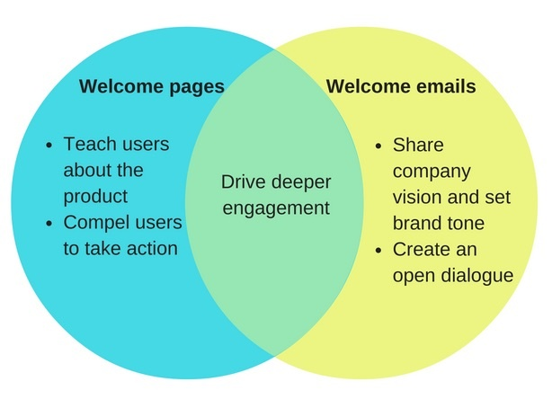 Welcome Pages vs Welcome Emails