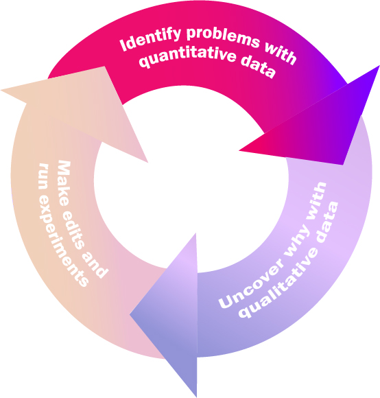 """A wheel with three arrows. The first is highlighted and says """"identifiying problems with quantitative data""""."""