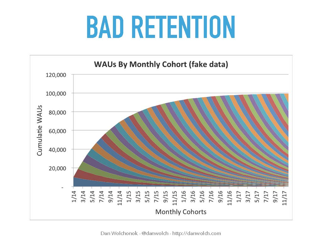 Graph of poor retention