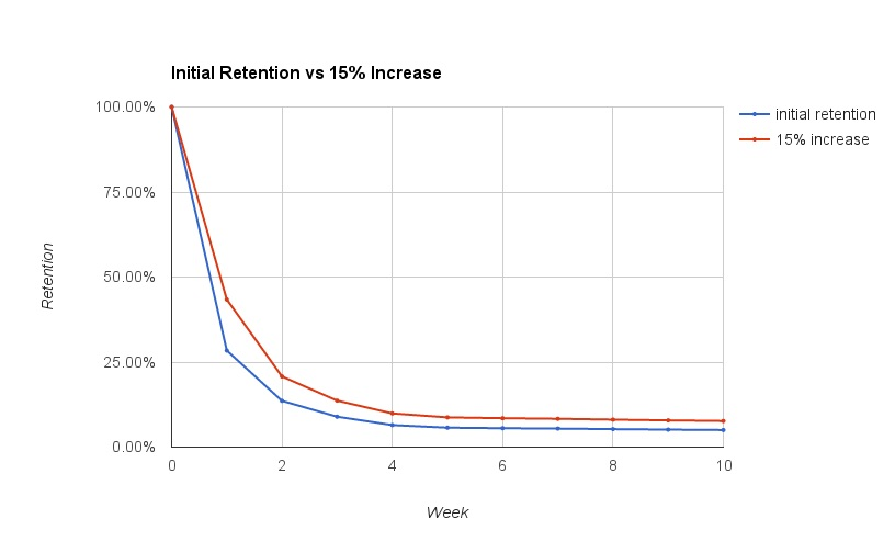 Increase user rentention