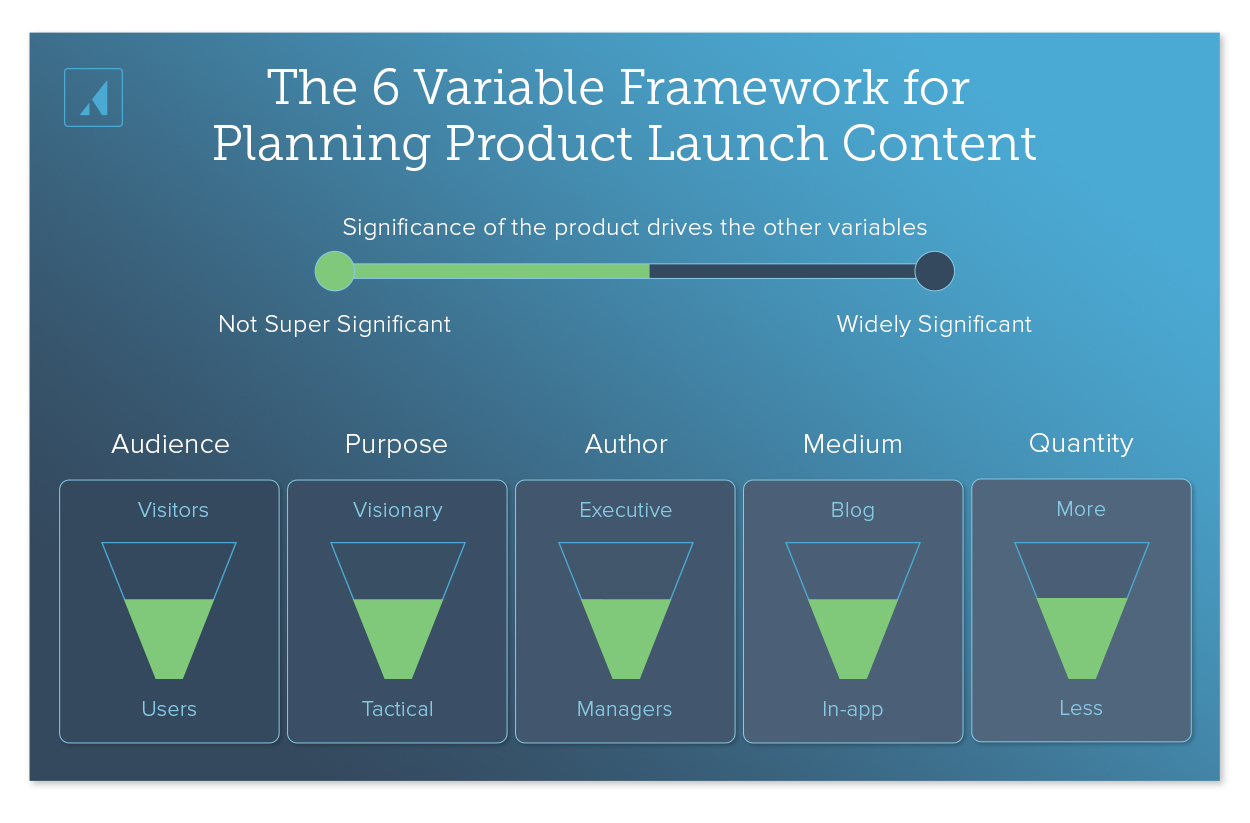 Diagram of the 6 variable framework for planning product launch content