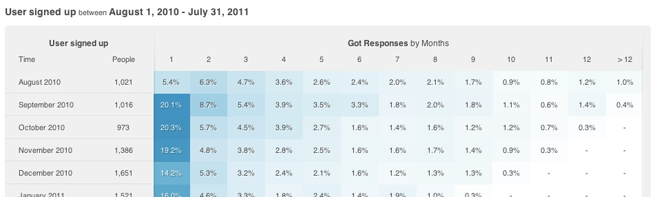 KISSMetrics Cohort Reports are pretty sweet