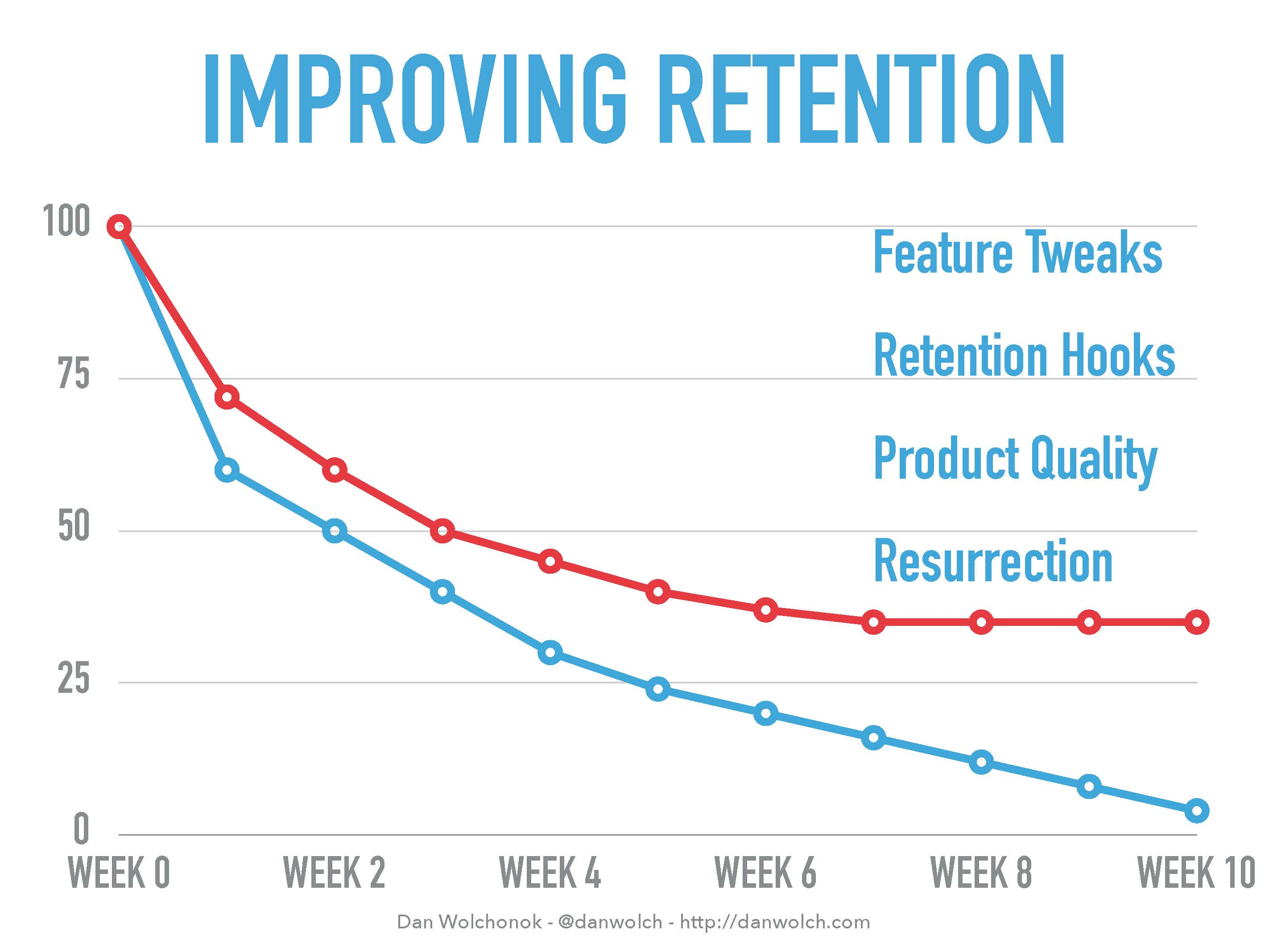good retention plateau graph