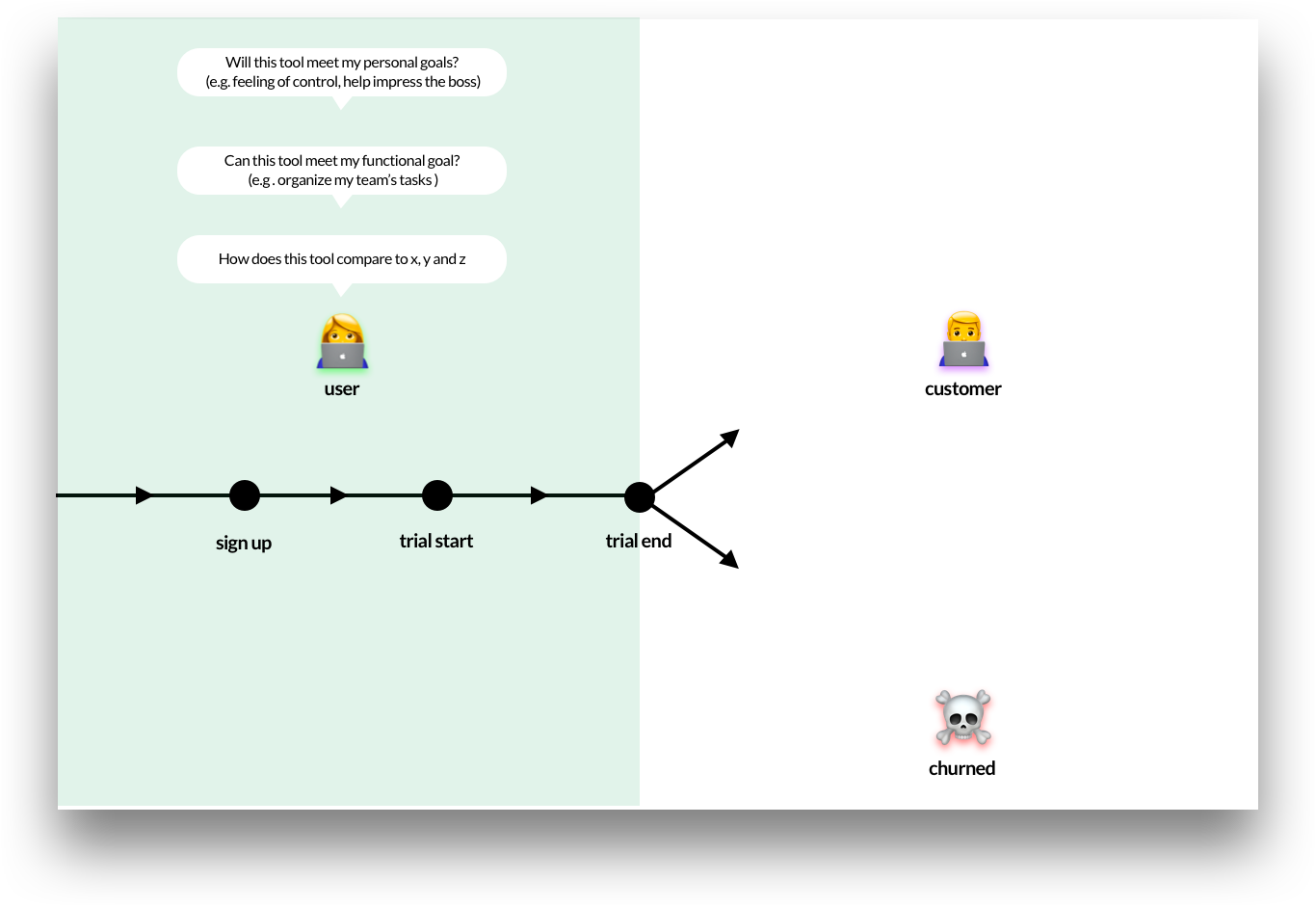 An illustration of the difference between a user and customer. The path of a user shows them going through a sign up, trial, then either becoming a customer or churning, all while evaluating the tool's ability to get the job done.