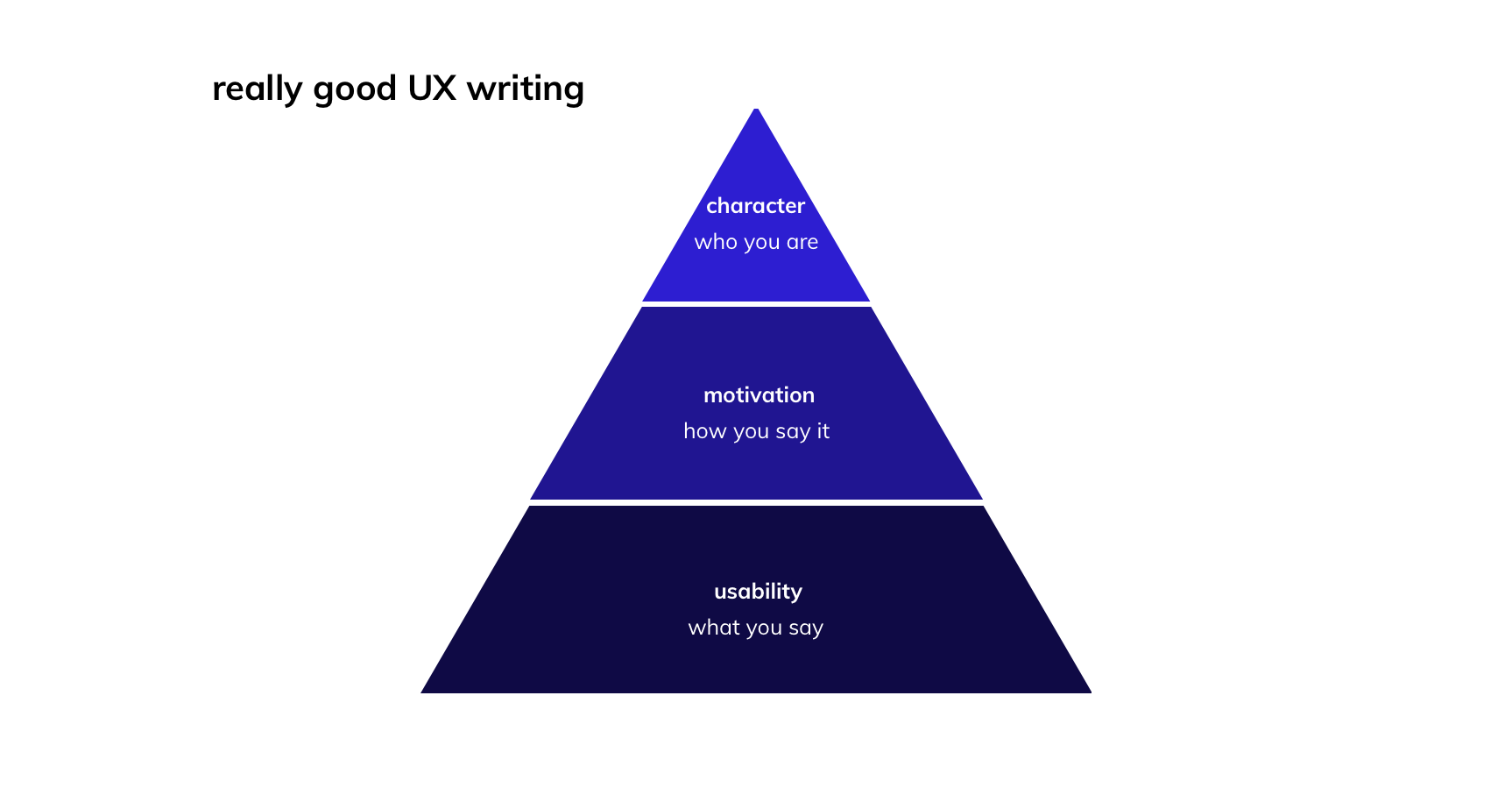 "a pyramid of ux writing hierarchy. the base is ""usability: what you say"", the middle layer is ""motivation: how you say it"" and the top portion is ""character: who you are"""