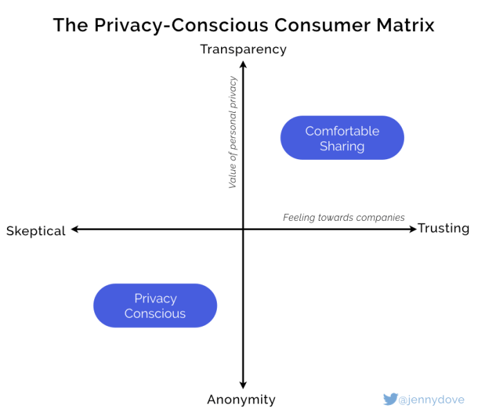 The privacy conscious consumer matrix with one axis being transparency to anonymity and the other axis being skeptical to trusting.