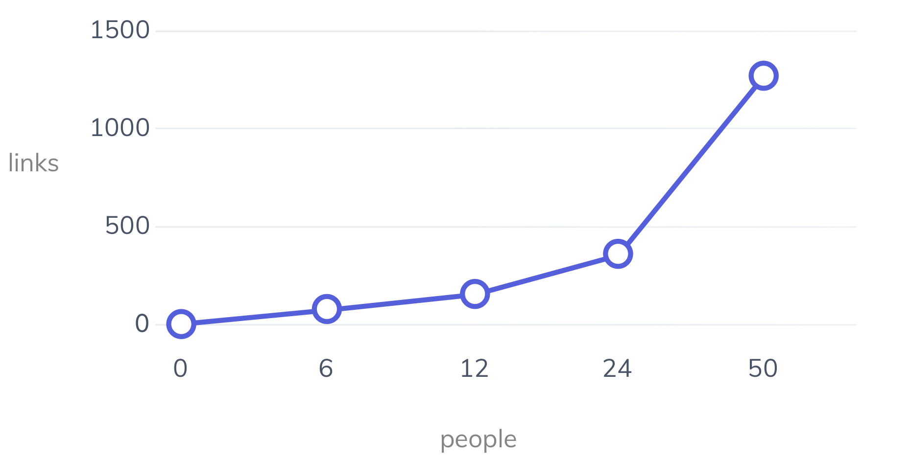 A graph showing how the amount of links between people increase with additional people
