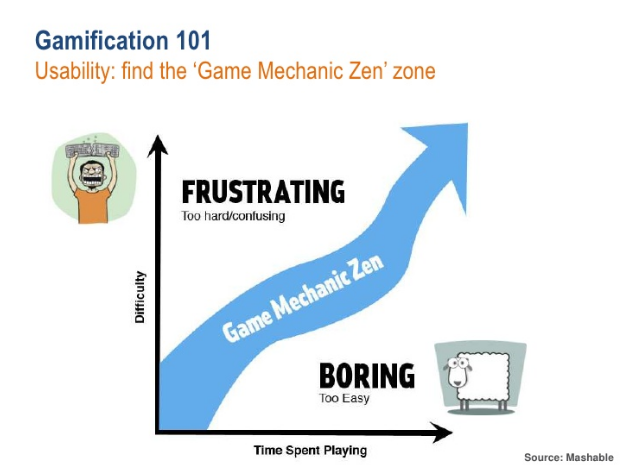gamification 101. usibility is essential. gamification doesn't work when people are frustrated