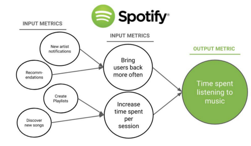 graphic illustration of input output metrics from spotify's metrics strategy