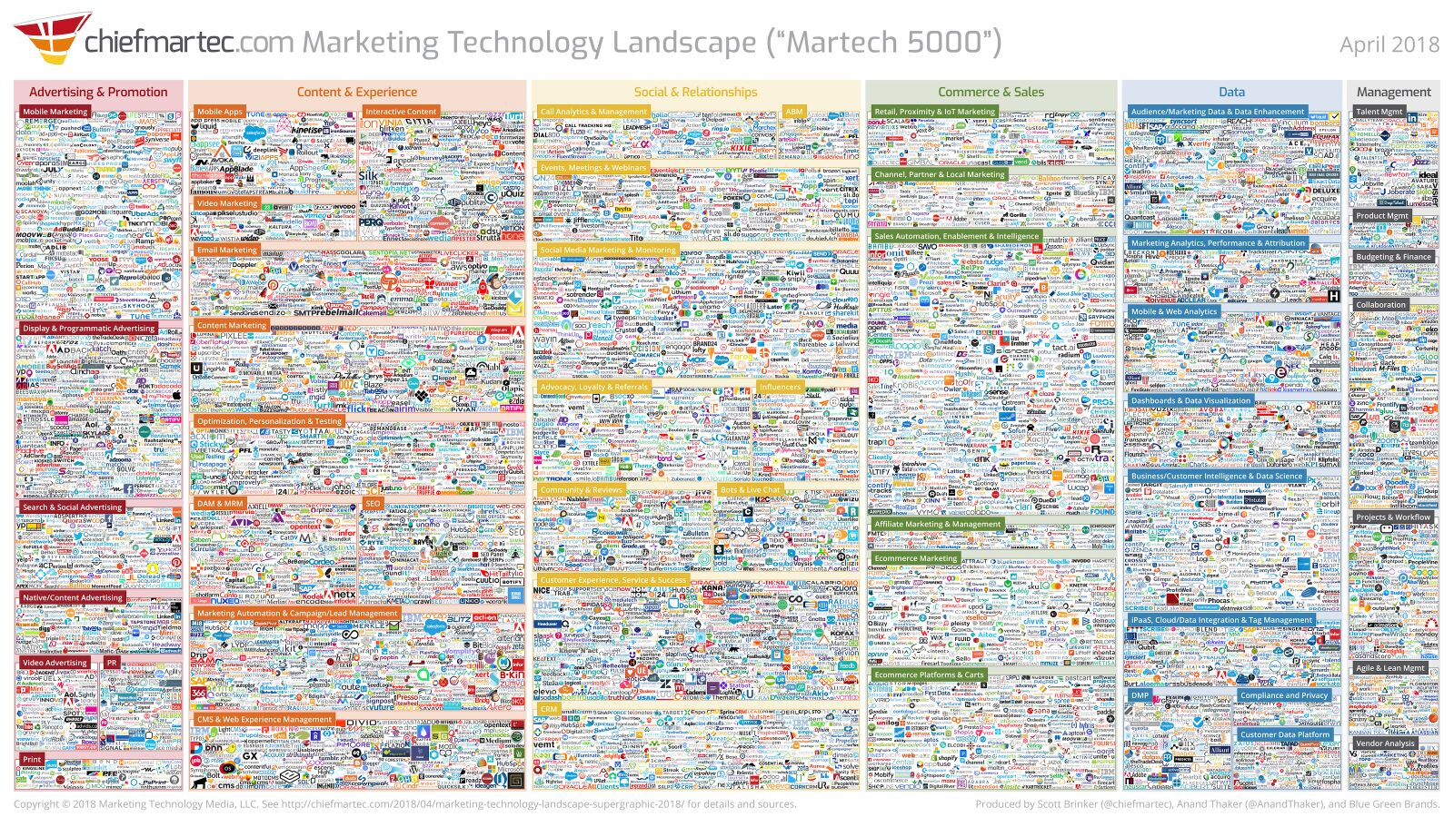 An infographic about marketing technology with all the marking technology available in 2018.