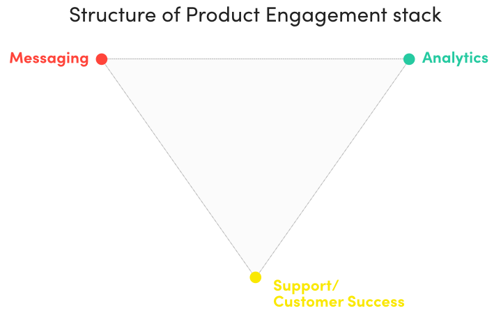 A diagram of the structure of a product engagement stack, showing messaging, analytics, and support/customer success.