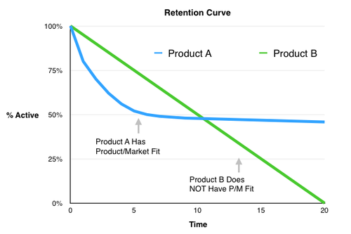 This is a retention curve graph example illustrating user engagement and retention over time. The blue line shows a product with a good retention curve indicating good product market fit. The green light shows a bad product market fit.