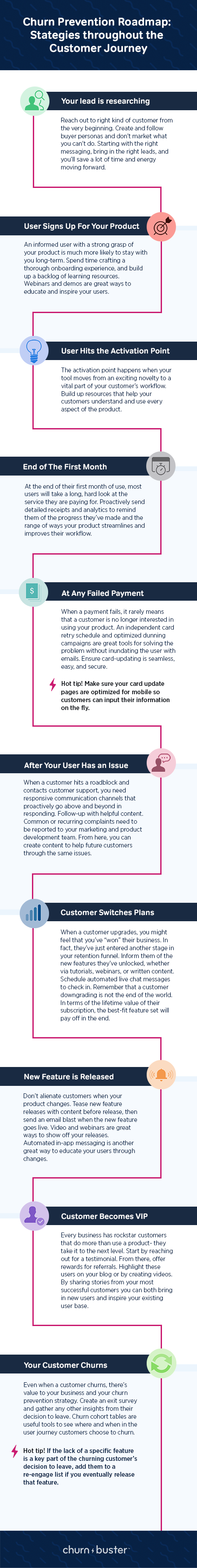 """This is an infographic showing a churn prevention roadmap. It starts with the step """"your lead is researching"""" and ends with """"your customer churns"""" with many stages of the cusotmer journey in betwee. This infographic is from the SaaS company Churn Buster"""