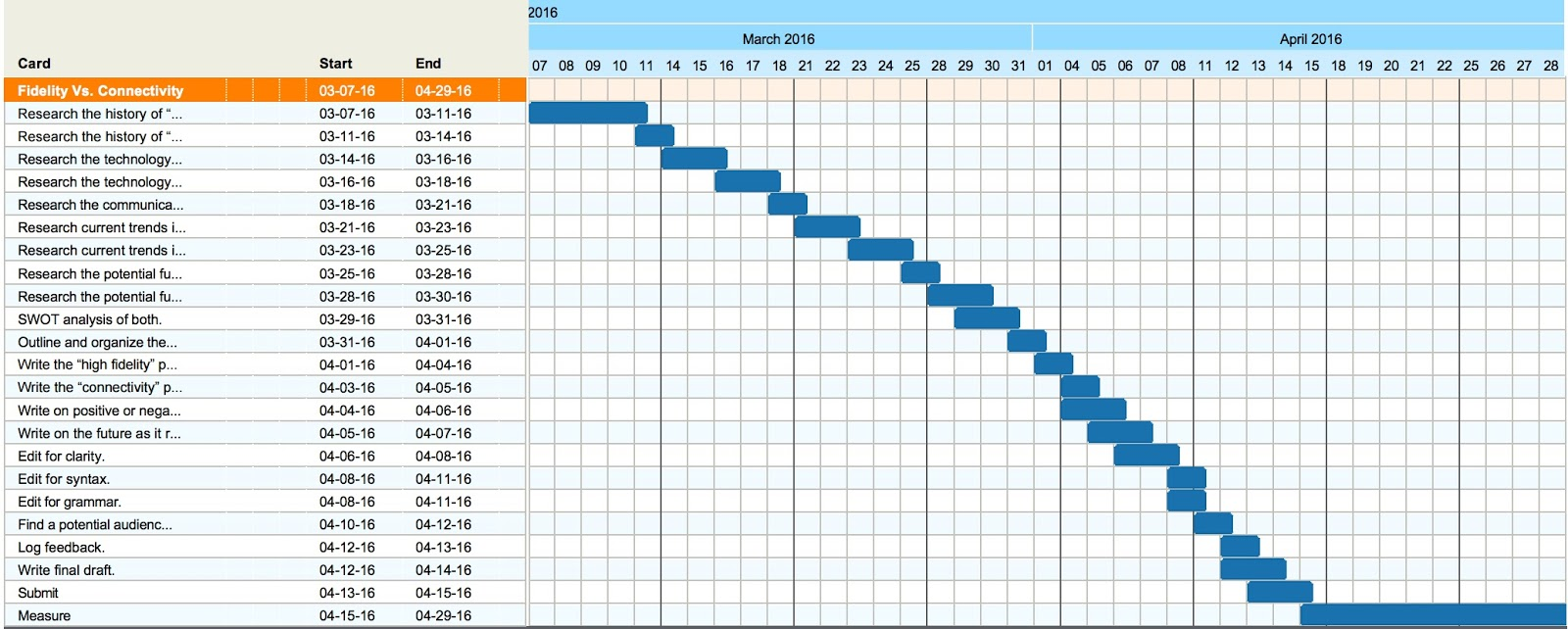 This is an example of a gantt chart with a fully stacked timeline that shows many dealines, one after the other.