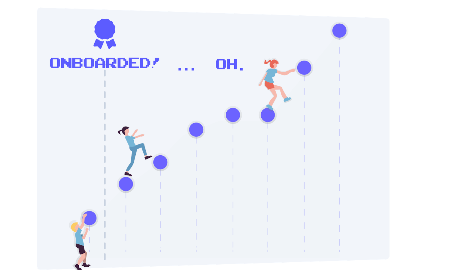 This is a simple illustration of a user's learning path showing people climbing upward. The moment of onboarding is followed by steep ascent, then there is a dip in user success as they run into roadblocks, represented by a woman missing the next step.