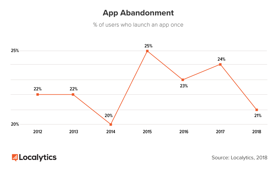 This is a graph showing mobile app abandonment, which is a percent of users who launch an app only once. It is a line graph showing rates from 2012 to 2018.