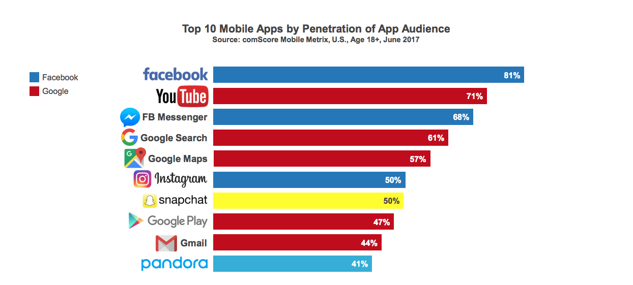 This is a horizontal bar graph showing the 10 top mobile apps in 2017. Facebook and Google own 8/10 of the top apps.