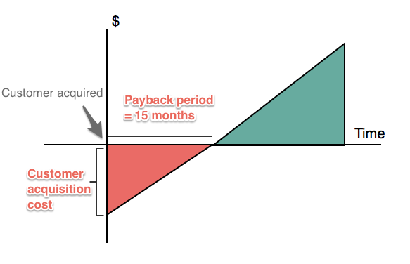 This is a graph showing customer acquisition cost. It measures cost of customer acquired over time. In this image it the payback time for CAC is 15 months.