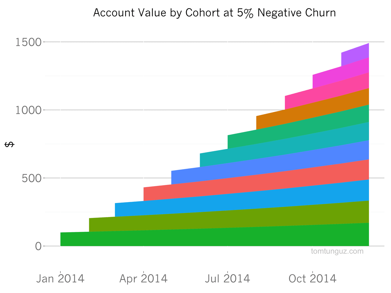This is a colorful horizontal bar graph showing increasing account value by cohort at 5% negative churn.. The value of account grows over time