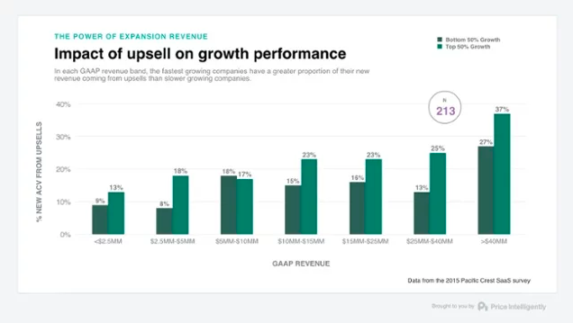 This is a bar graph showing the impact of upsell on growth performance to demonstrate the power of expansion revenue.