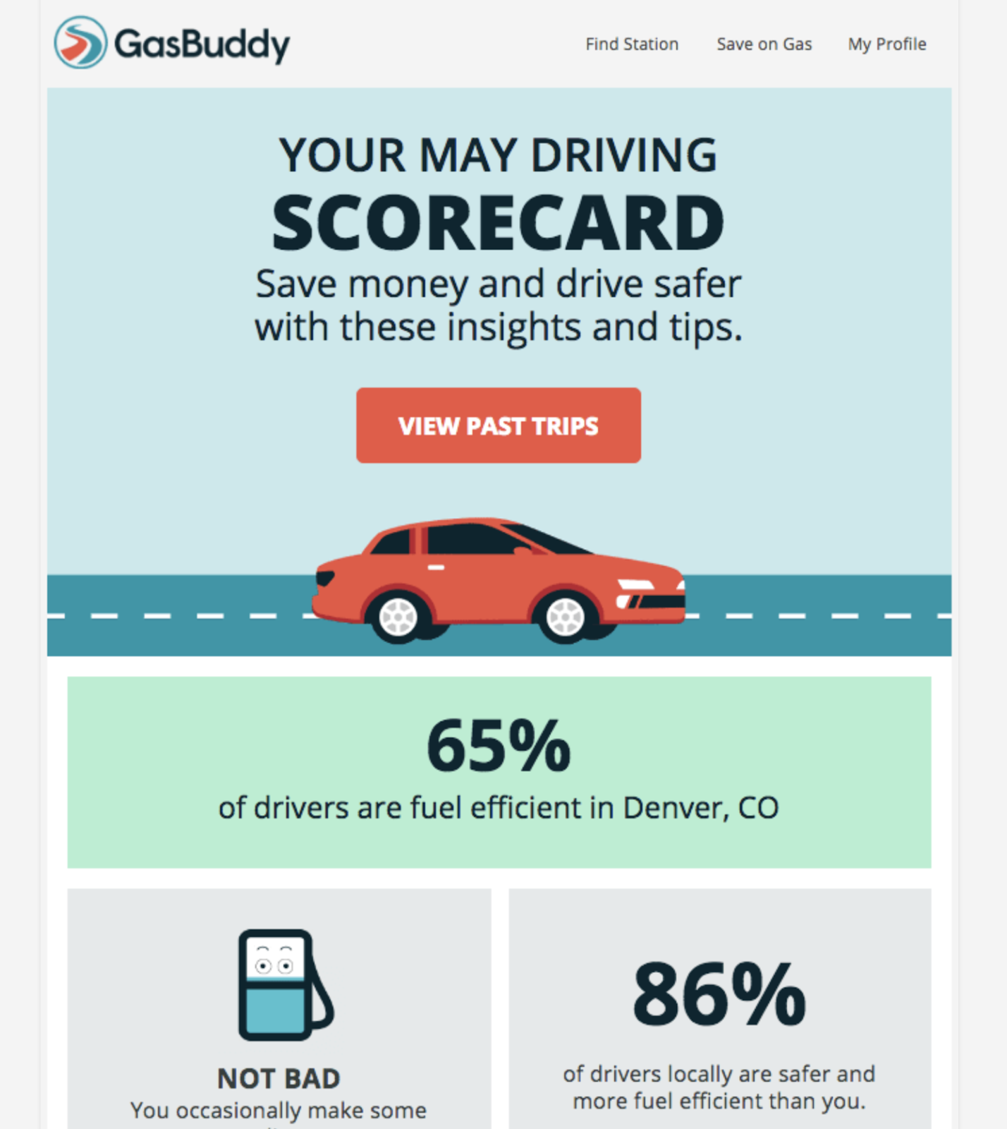 "This is a monthly scorecard email from GasBuddy. It is an example of a customer milestone celebration. It has a graphic of a red car and the title ""your May driving scorecard"" with information about gas mileage."