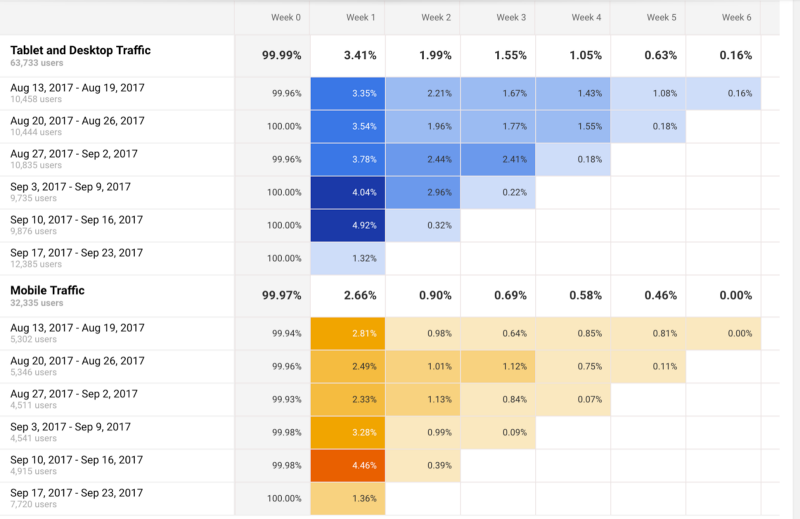 This is a cohort analysis chart example that show mobile and desktop traffic cohorts over 6 weeks. The cohorts are colored in blue and yellow.