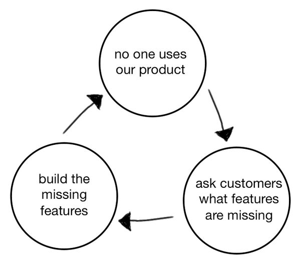 """This is a diagram of the product death cycle which shows three circles with arrows between them in a closed loop. The circles read """"no one uses our product  """"ask customers what features are missing"""" """"build the missing features"""""""