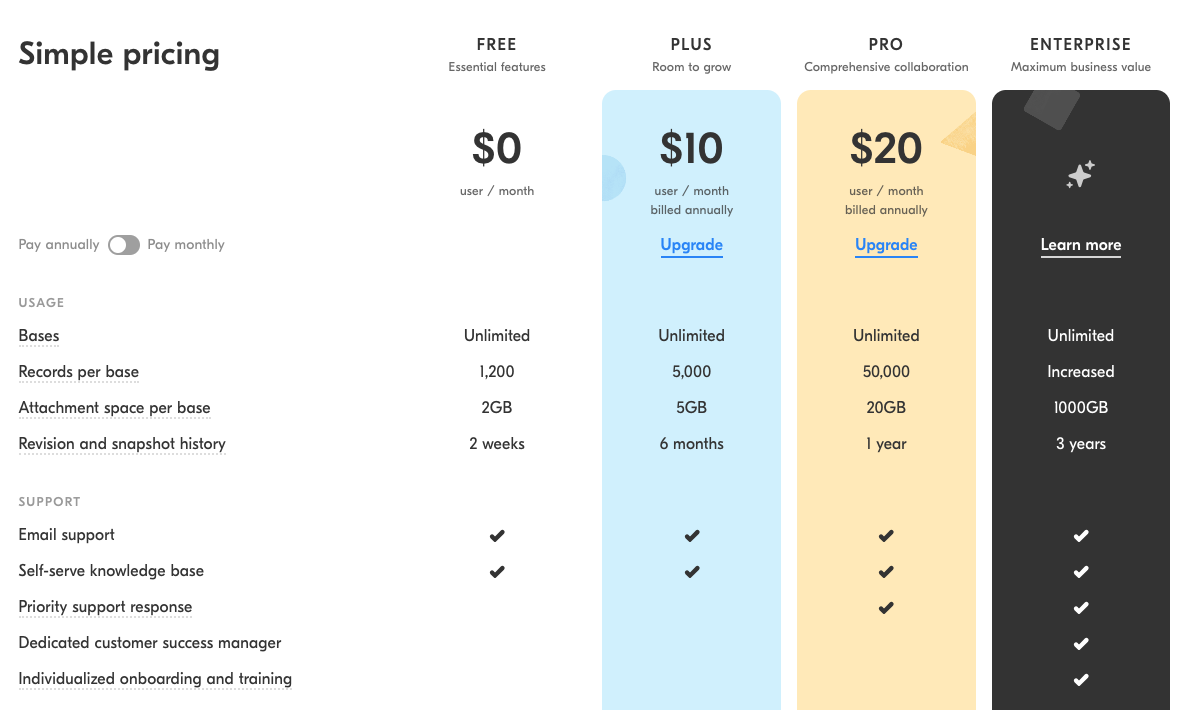 This is a screenshot of Airtable pricing page. It is an example of a SaaS pricing structure that offers different services and features according to the monthly or annual plan cost.