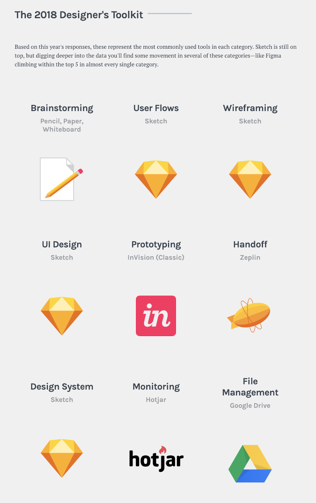 This is a screenshot of UX Tools' 2018 designer toolkit showing the most popular and best ux designer tools for user flows, wireframing, ui design, design systems (sketch), prototyping (invision), handoff (zeplin), monitoring (hotjar), and file management  (google drive)