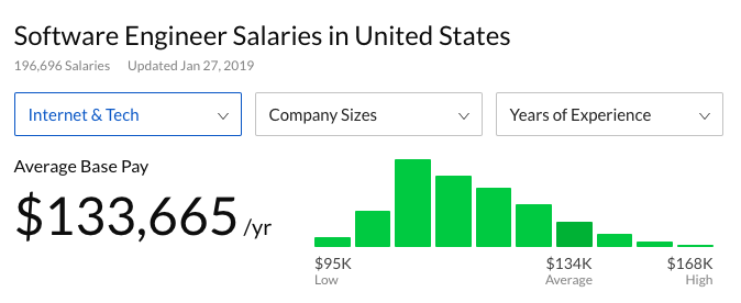 This is a glassdoor salary search result for software engineer salaries in the united states. This is a screenshot showing software engineer salaries to help calculate the cost of building user onboarding experiences in house.