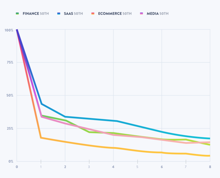 this is a graph showing weekly retention rates by industry with stats for finance saas ecommerce and media. This line graph shows weekly abandonment rates